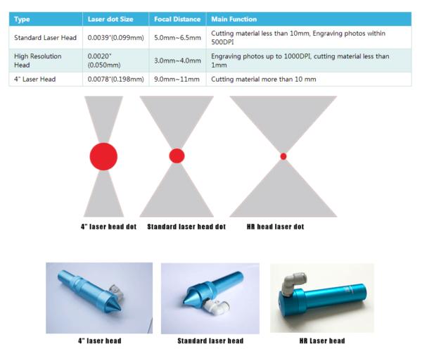 Comparatie intre diverse capete de taiere si gravare laser